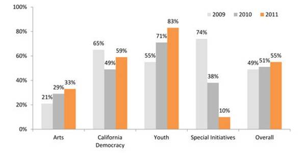 grantmaking to diverse communities in 2011-2