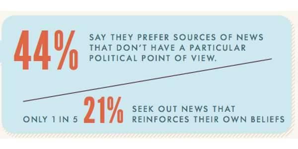 Voter Consumption Report Graphic