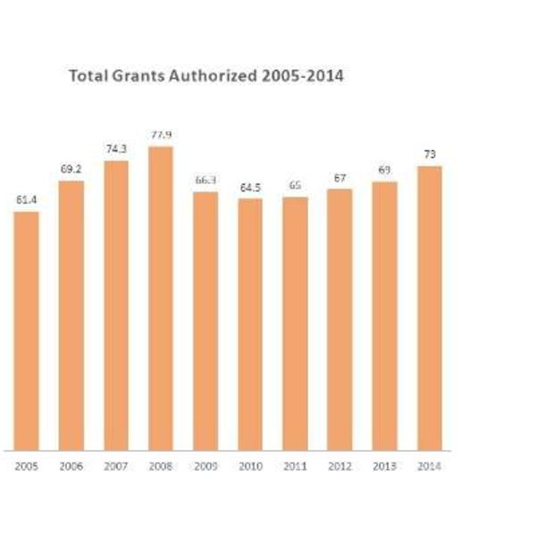 Total Grants Authorized 2005-2014