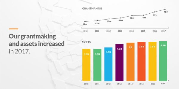 2017 Grantmaking and Assets-80.jpg