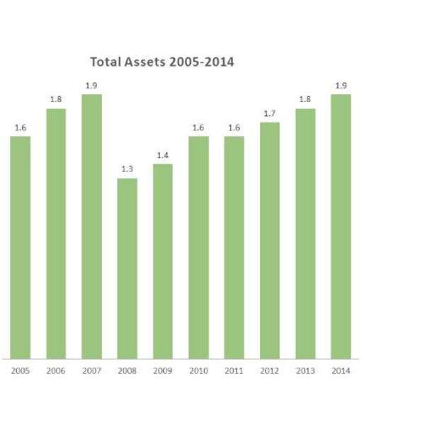 Total Assets 2005-2014